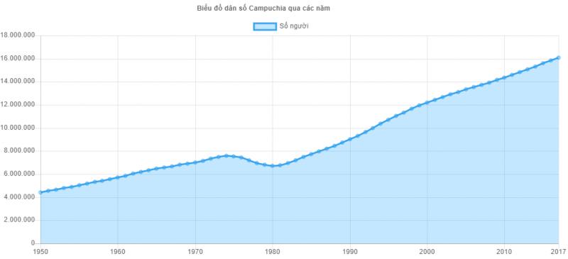 Biểu đồ dân số Campuchia